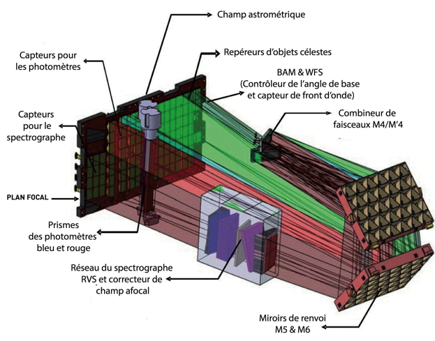Gaia le ciel en profondeur le spectrographe for Miroir plan optique