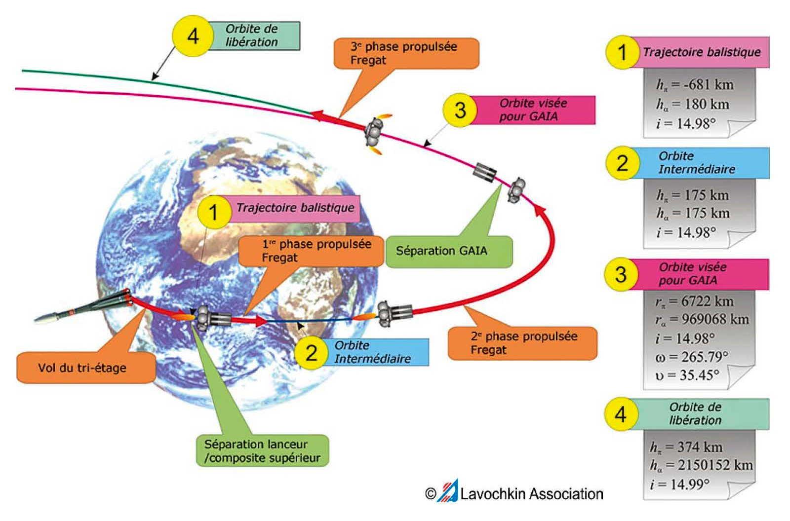 gaia : le ciel en profondeur - premières heures de vol rocket engine diagram the rocket sequence diagram