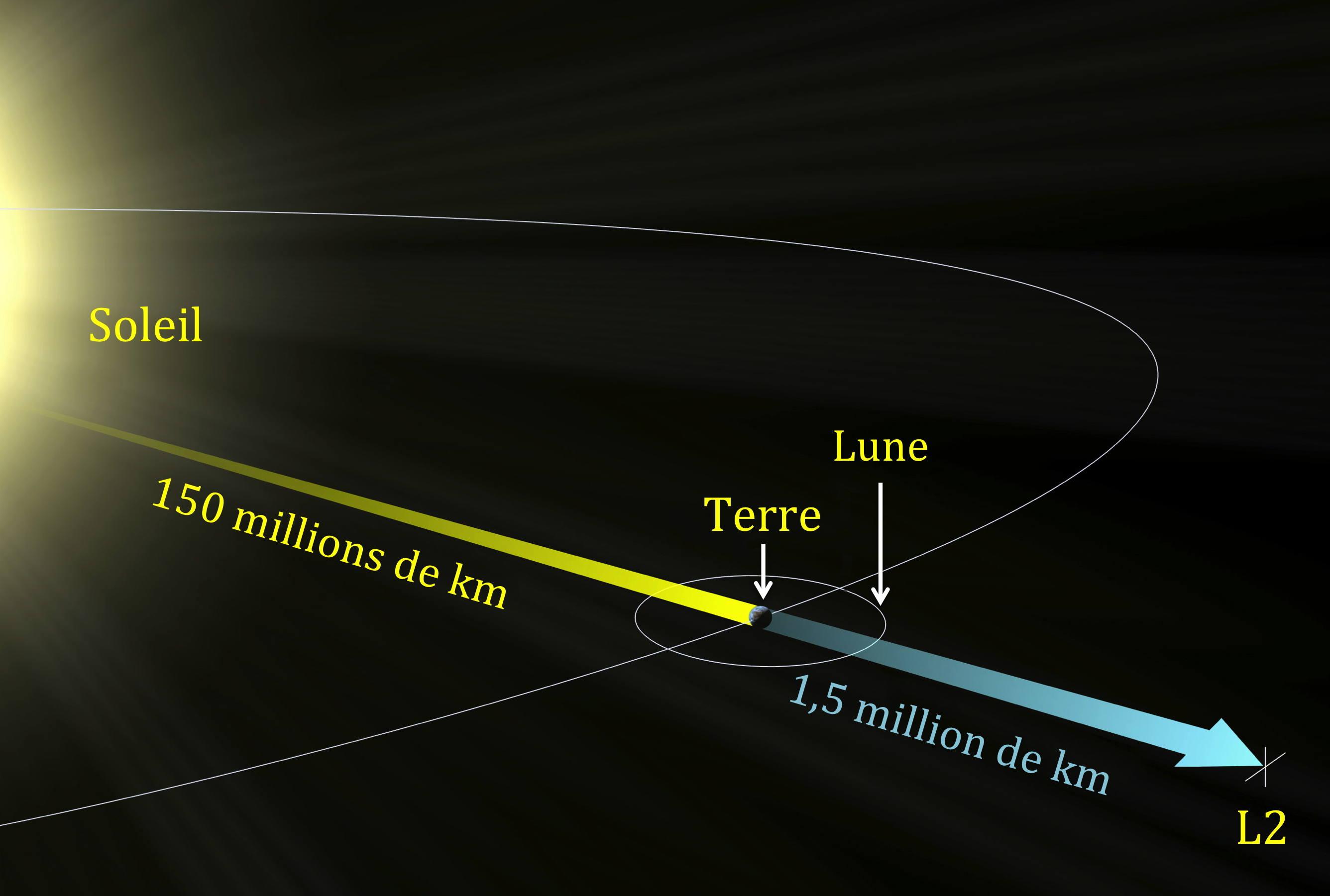distance du soleil par rapport a la terre